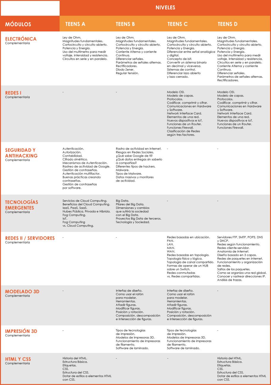 Objetivos específicos de los módulos Teens