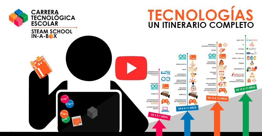 Itinerario Tecnologías STEAM SCHOOL IN-A-BOX