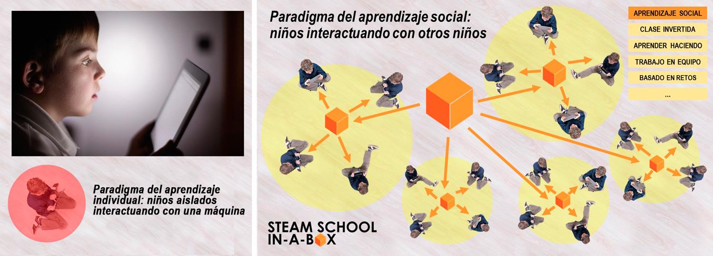 Paradigma de la educación individual vs educación social