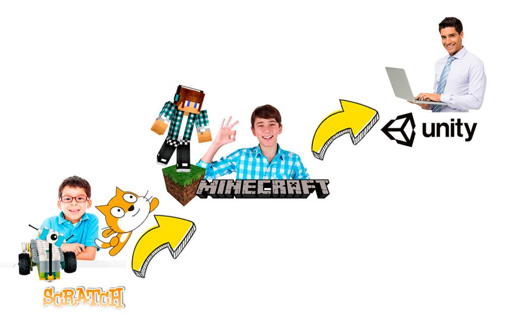 Transición Scratch Minecraft Unity