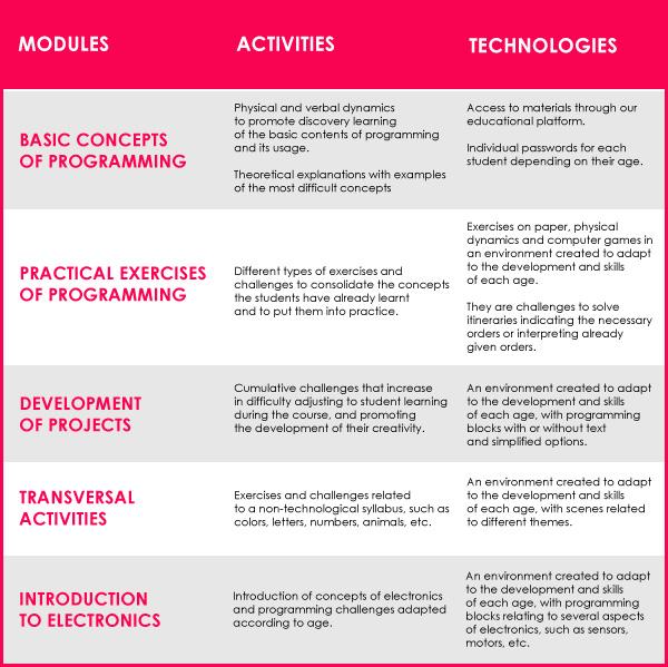 Contents and activities Kinder & Kids